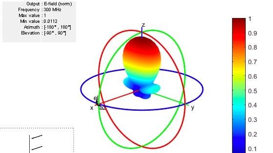 Antenna Toolbox™ を使用してアンテナ素子とアンテナ アレイを設計、解析、可視化します。