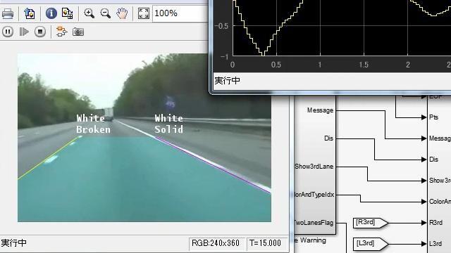 車前方を撮影した動画像から白線を検出し、車線からはみ出しそうな際に警告を出す車線逸脱警告のサンプルを用い、Simulinkを用いたブロック線図による画像処理開発環境についてご紹介します。