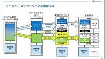 MATLAB/Simulinkによるモデルベースデザインを活用して、Xilinx ZynqやIntel SoC FPGAなどのProgrammable SoCに実装する方法を解説します。