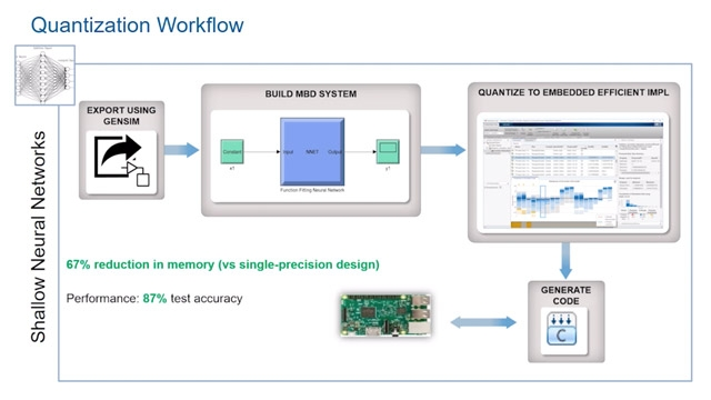 Learn how to apply quantization to machine learning algorithms for efficient microcontroller deployment.