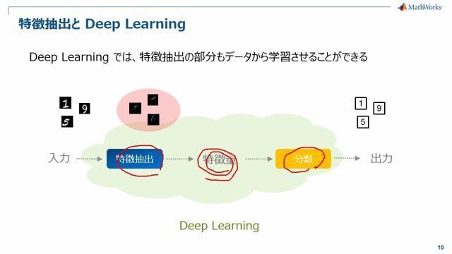 ディープラーニング(深層学習)をMATLABで行う方法をご紹介します。積層自己符号化器(Stacked Autoencoder)と畳み込みニューラルネット(Convolutional Neural Network)を例題を交えてご紹介します。
