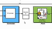 Design, simulate, and generate code for designs running on a Texas Instruments Piccolo microcontroller using Embedded Coder. Verify the object code running on the MCU using PIL testing.
