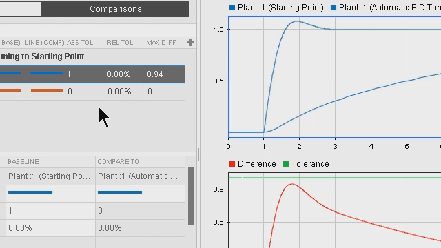 Use the Simulation Data Inspector in Simulink to compare the results of multiple simulation runs.  Open the results in MATLAB Figures to further annotate and add information to your figures.