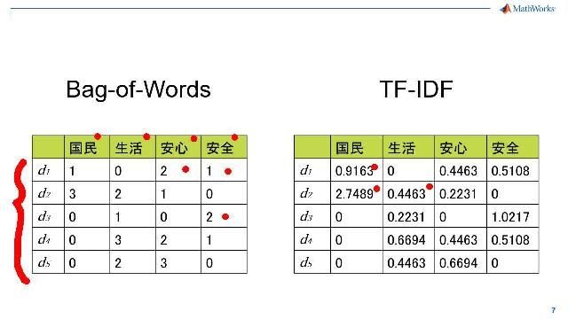 Text Analytics Toolboxを用いたMATLABにおけるテキストマイニングについて全4回に渡りご紹介します。1つ目のビデオでは、まずMATLABにおけるテキストマイニングの一連の機能をご紹介いたします。基本的な形態素解析からモデル開発、アプリケーション化に至るまで幅広い機能をサポートしていますので、活用方法についてイメージを膨らませていただけたらと思います。2つ目以降のビデオでは、使用する関数や、実際の解析の進め方についても併せてご紹介いたします。