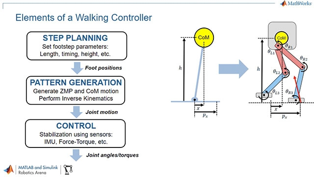 Learn how MATLAB and Simulink can be used to design walking pattern generators for legged humanoid robots.