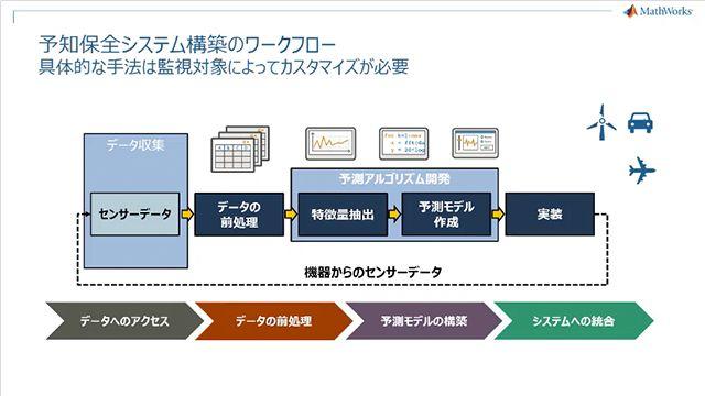 Mondi 社の事例をベースに予知保全の実現に必要なワークフローを紹介します。