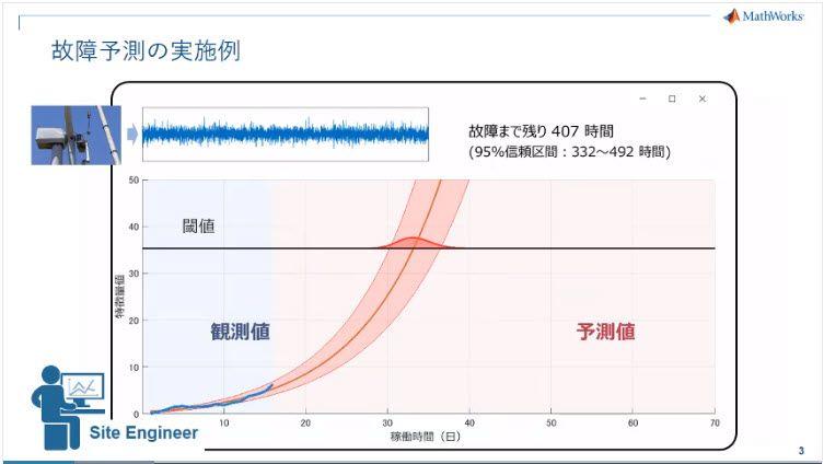 風力タービンから取得した振動データをもとに、故障までの時間を予測する例を紹介します。