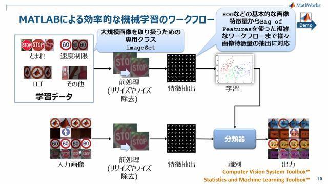 MATLAB で画像を取り扱う利点から、機械学習による標識認識や3次元点群を用いたSLAMによる3次元地図作成、幾何学形状モデルのフィッティングによる路面検出など、様々な処理例をご紹介します。