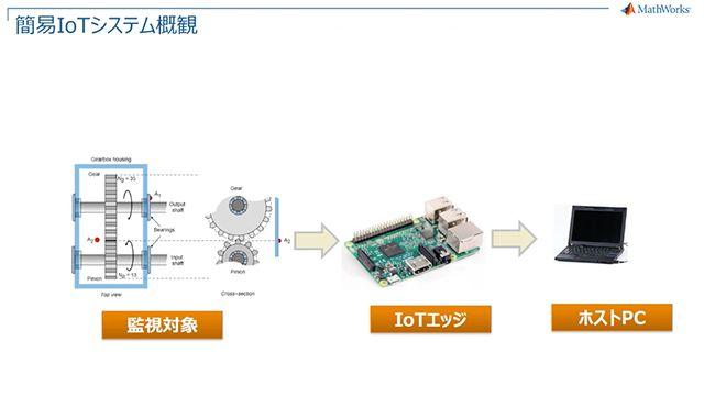 ローコストハードウェア Raspberry Pi を用いた簡易IoTシステムの構築例をご紹介します。